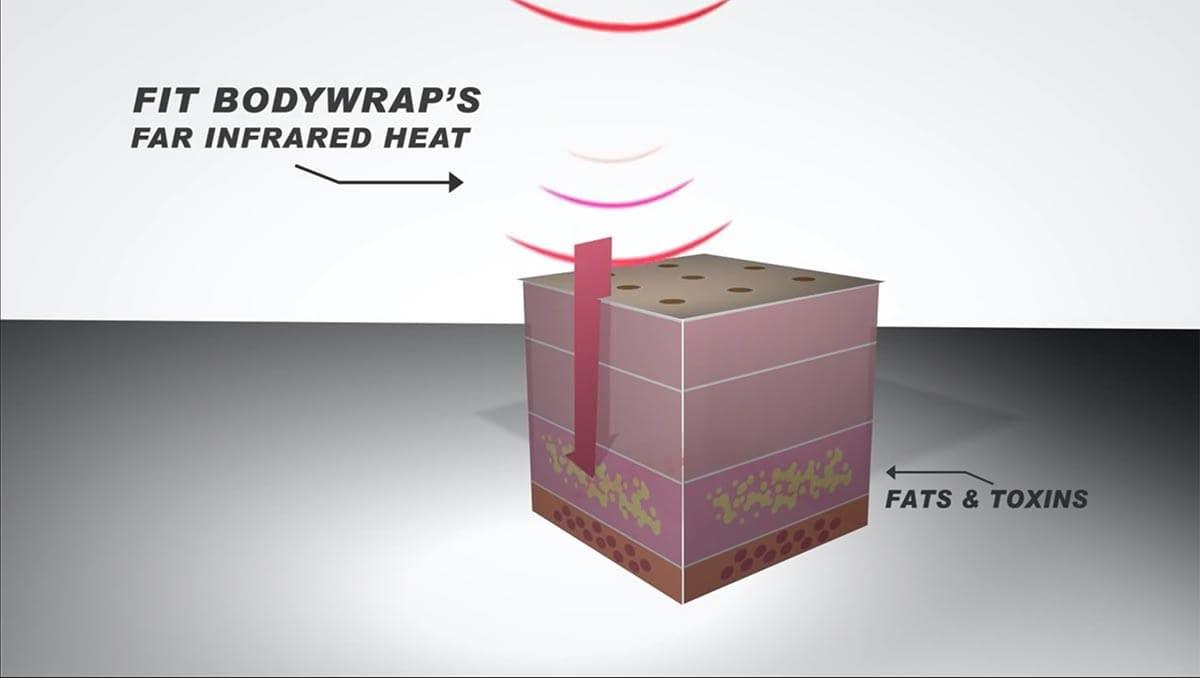Fit Bodywrap's Far Infrared Heat